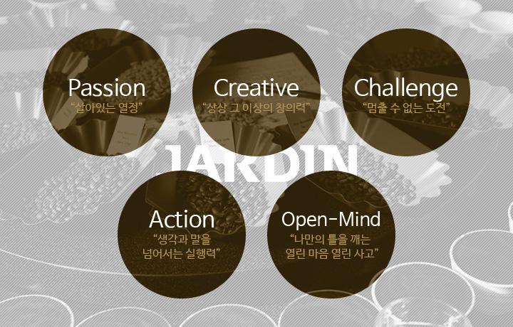 Passion('살아있는 열정'), Creative('상상 그 이상의 창의력'), Challenge('멈출수 없는 도전'), Action('생각과 말을 넘어서는 실행력'), Open-Mind('나만의 틀을 깨는 열린마음 열린사고')